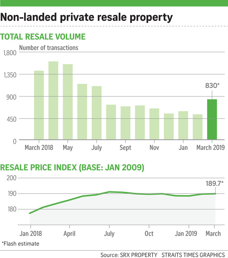 parc-clematis-march-condo-resale-volume-at-highest-since-july-2018-singapore-2